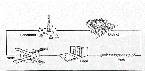 """Résultat de recherche d'images pour """"kevin lynch landmarks"""""""
